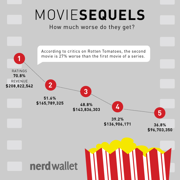 nerd wallet Sequels Infographic
